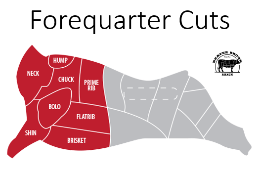 Forequarter Cuts